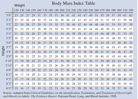 Body Mass Index table showing BMI numbers for height and weight.